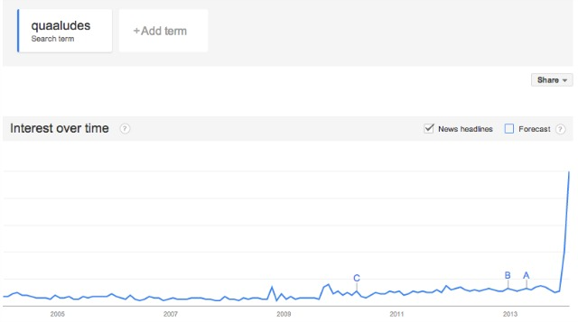 google searches for ludes